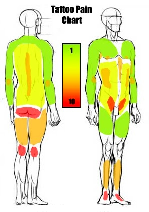 tattoo body part pain level